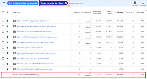Разделение статистики по проектам в Google Ads