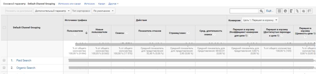 Як створити користувацький звіт в Google Analytics