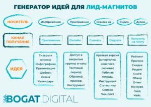 Идеи лид-магнитов Bogat.Digital