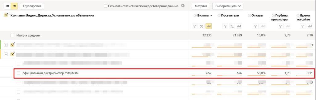 Як розширити семантику, залучити море трафіку і втратити 63 тисячі рублів - зображення-4