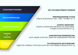 osnovnie-termini-dlij-teh-kto-vpervie-zapuskaet-kontextnuu-reklamu-1